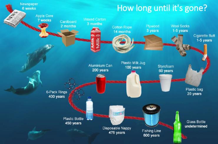 How-long-til-its-gone